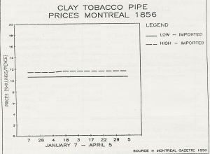 Montreal Clay Pipe Prices 1856