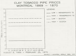 Montreal Clay Pipe Prices 1869-70